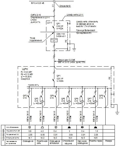 Однолинейные схемы электроснабжения