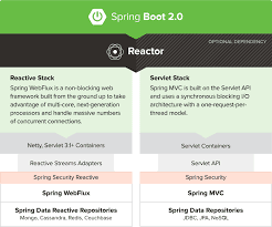 how to learn spring boot 2.0
