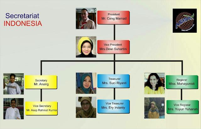 Indonesia Secretariat