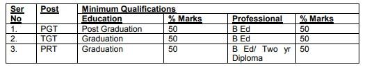 AWES Teachers-8000 Recruitment 2018 Across India