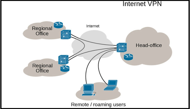 What is VPN (Virtual Private Network)? How can it work?
