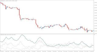 Forex average directional movement indicator