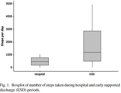 図:病院と早期退院支援の歩数