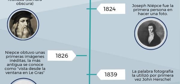 infografías. Historiaq de la comunicación
