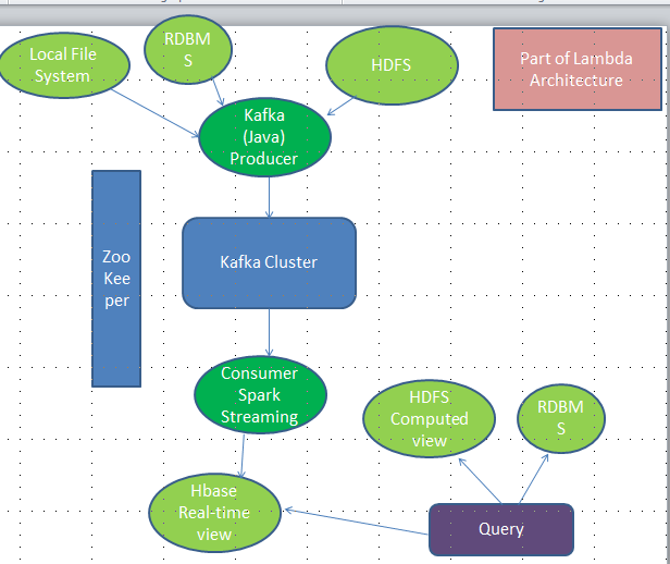 My Notes: Kafka and Spark Streaming