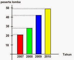 Statistika: Penyajian Data Dalam Statistika
