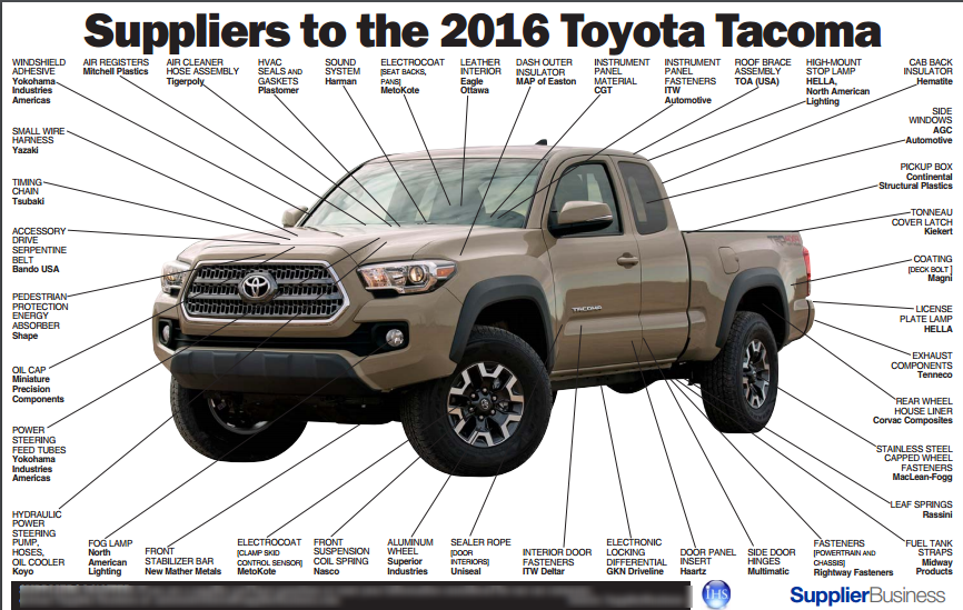 Global Auto Suppliers: Toyota ~ Supply Chain and Inventory