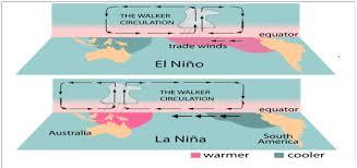 Fi Rezaa Blog Pengertian Proses Dan Dampak El Nino Dan La Nina