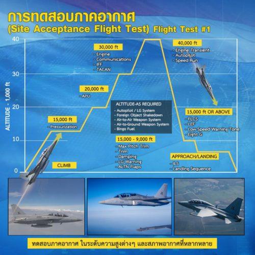 تايلاند توافق على شراء مقاتلات كورية جنوبية بتكلفة 258 مليون دولار Infographics%2Bfrom%2BRTAF%2Bshows%2Bthe%2BT-50TH%2Bacceptance%2Btest%2Bprocedures
