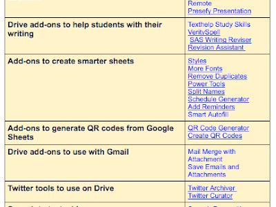 40+ Useful Google Drive Add-ons for Teachers