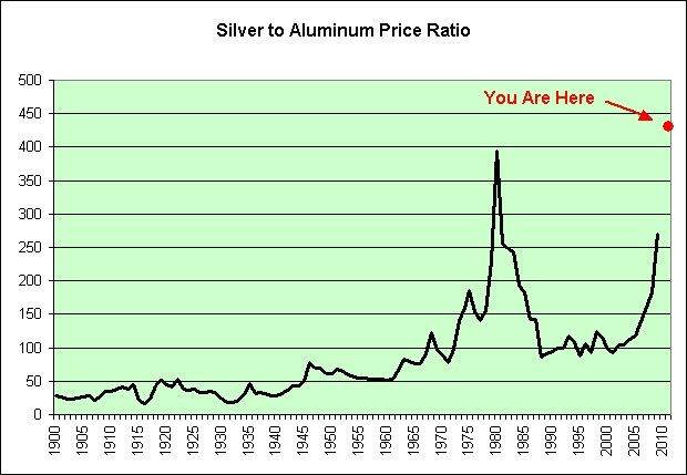Silver To Aluminum Price Ratio