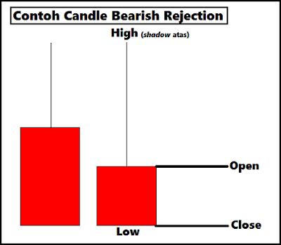 Contoh Pola Candle Bearish Rejection