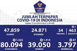 Achmad Yurianto Ungkap 1.522 Kasus Baru, Total Positif Covid-19 Tembus 80.000