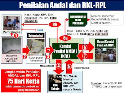 Penyusunan Penilaian ANDAL dan RKL-RPL