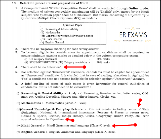 syllabus for rajsthan jen and aen exam 2016