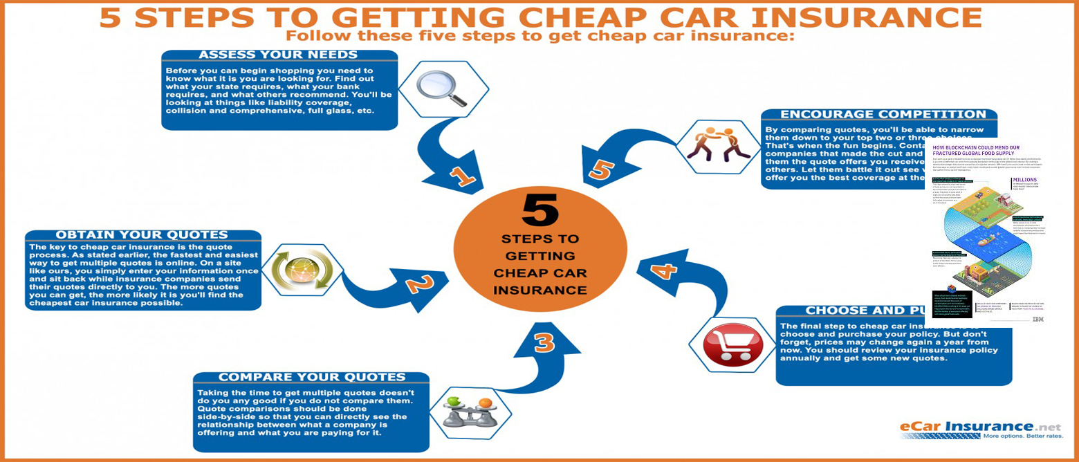 Get Cheap Insurance How To Get Cheap Car Insurance Quotes From Multiple Insurance