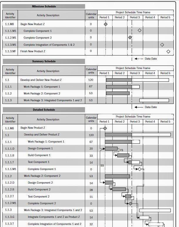 Project Schedule Management through 7 Steps Step-6 Develop Project