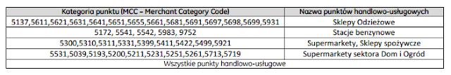 lista punktów handlowo-usługowych w promocji BPH Zakupy z BONusem