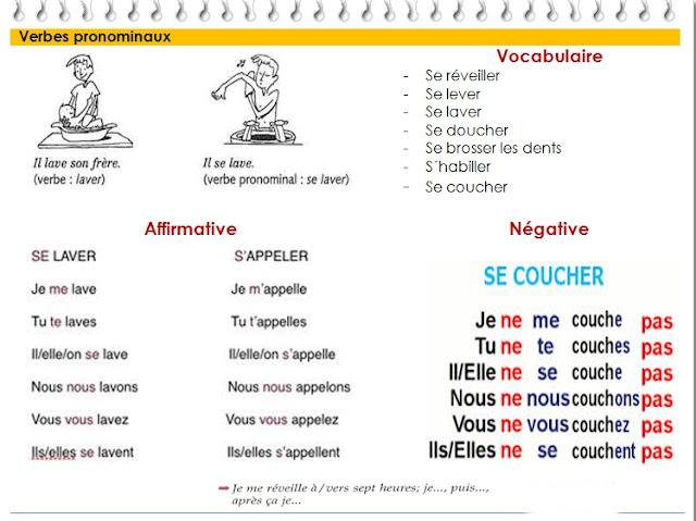 Czasowniki zwrotne - gramatyka 2 - Francuski przy kawie