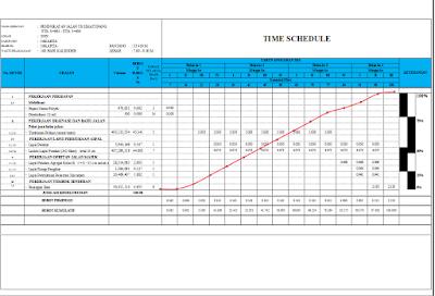 Gantt Chart Network Planing Proyek