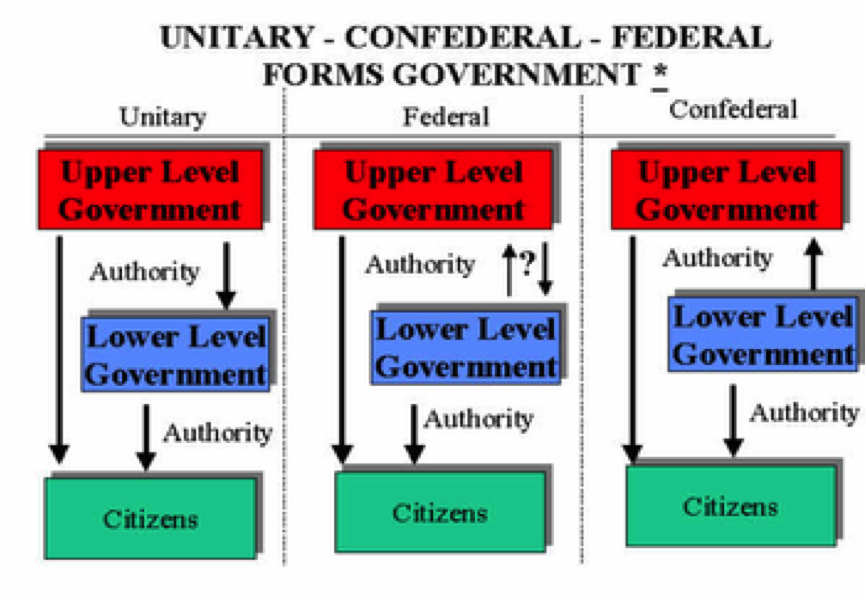 federal authorities system