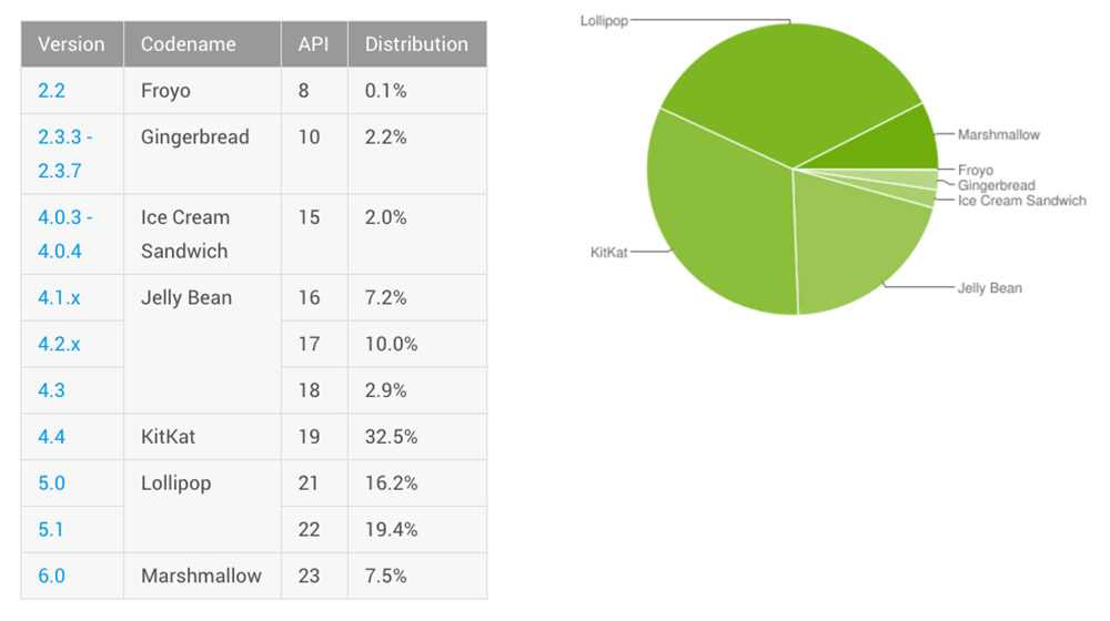 Android Distribution Updated for May 2016 – Marshmallow Climbs to 7.5%