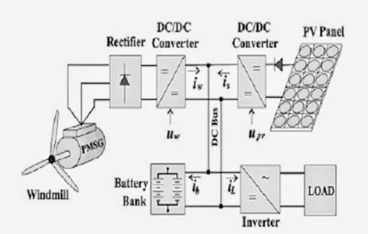 hight resolution of block diagram for a hybrid system