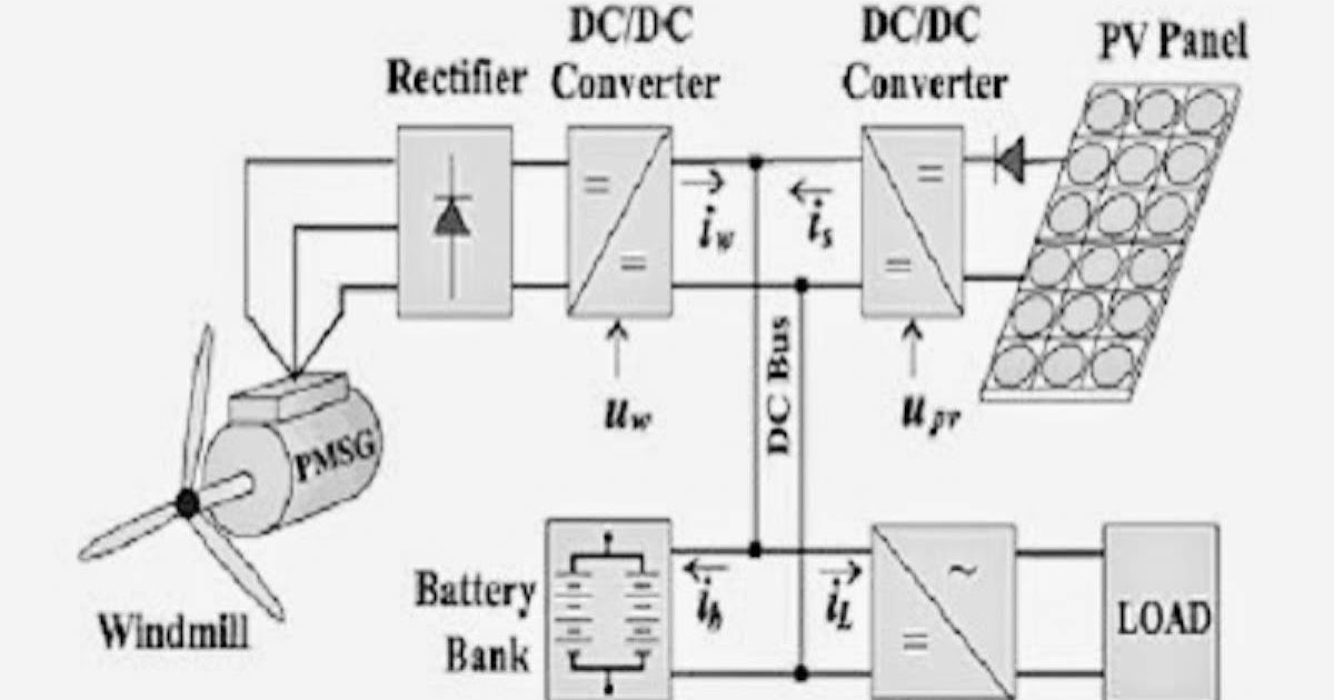 Electrical and Electronics Engineering: block diagram for
