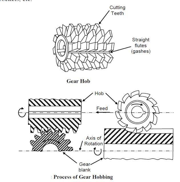 Process Of Gear Hobbing