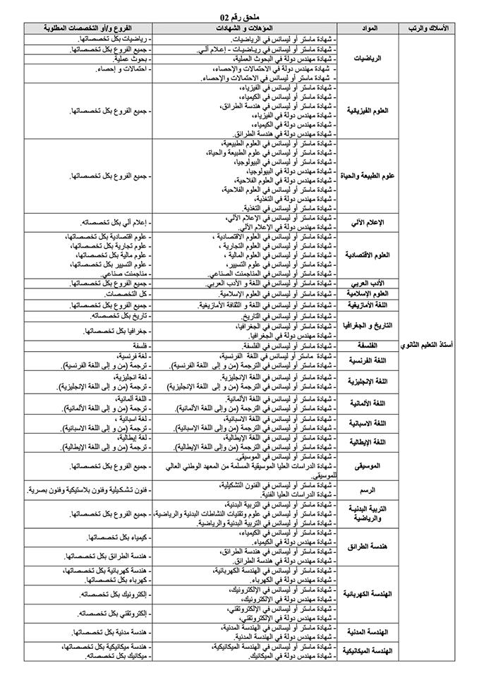 تفاصيل اعلان مسابقة استاذ التعليم الثانوي 2016