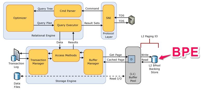 Hk sql server doctor sql server buffer pool extension for Show buffer pool size