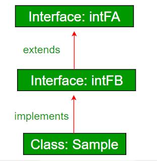 interface extend interface lainnya pada bahasa pemrograman Java