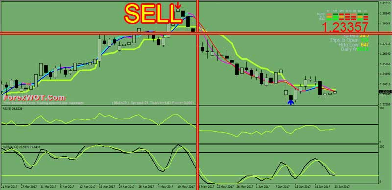 Forex-Stochastic-RSI-SELL