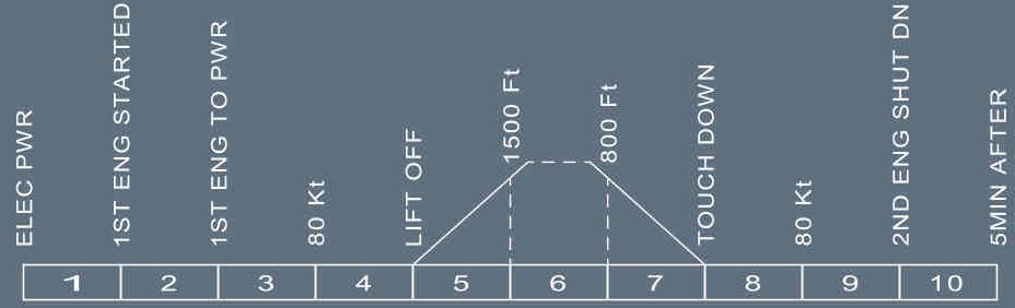 A320F technical description: AUXILIARY POWER UNIT