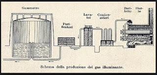 milano gas officina lodovica Guillard