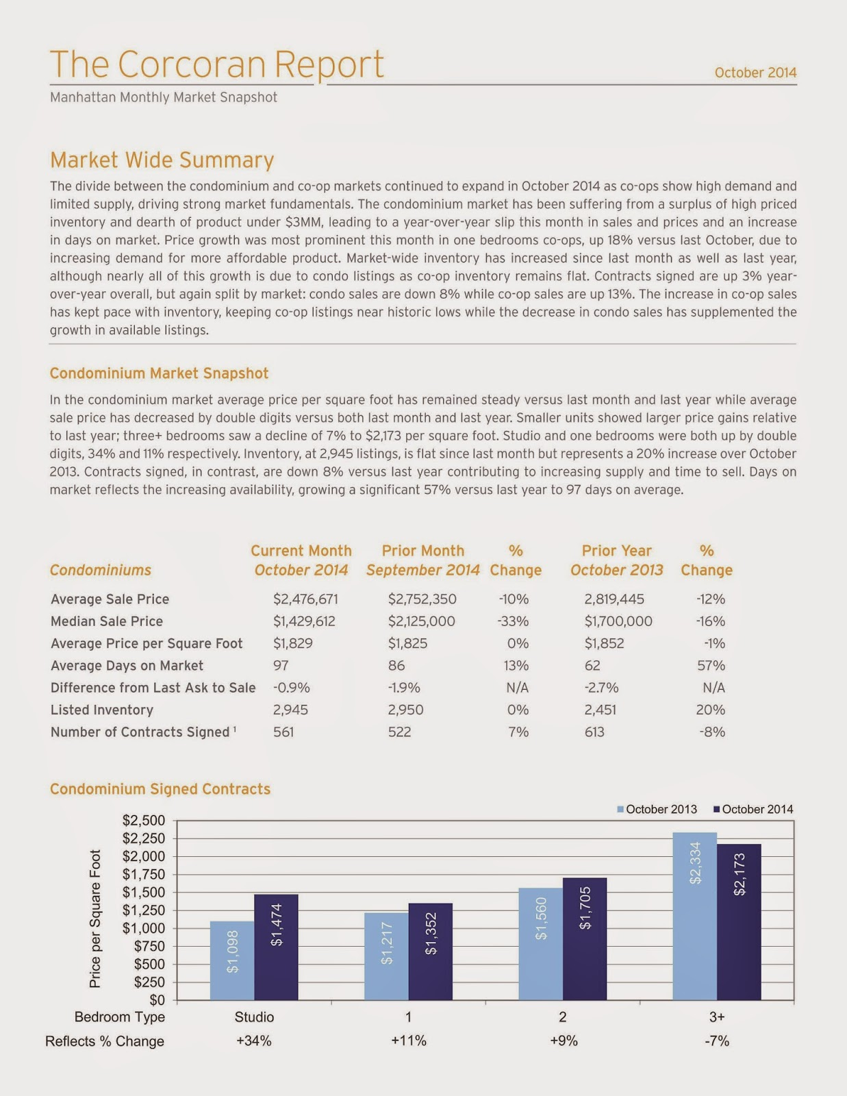 Manhattan Monthly Market Report | October 2014