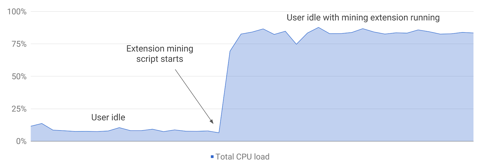 CPU impact of cryptomining scripts