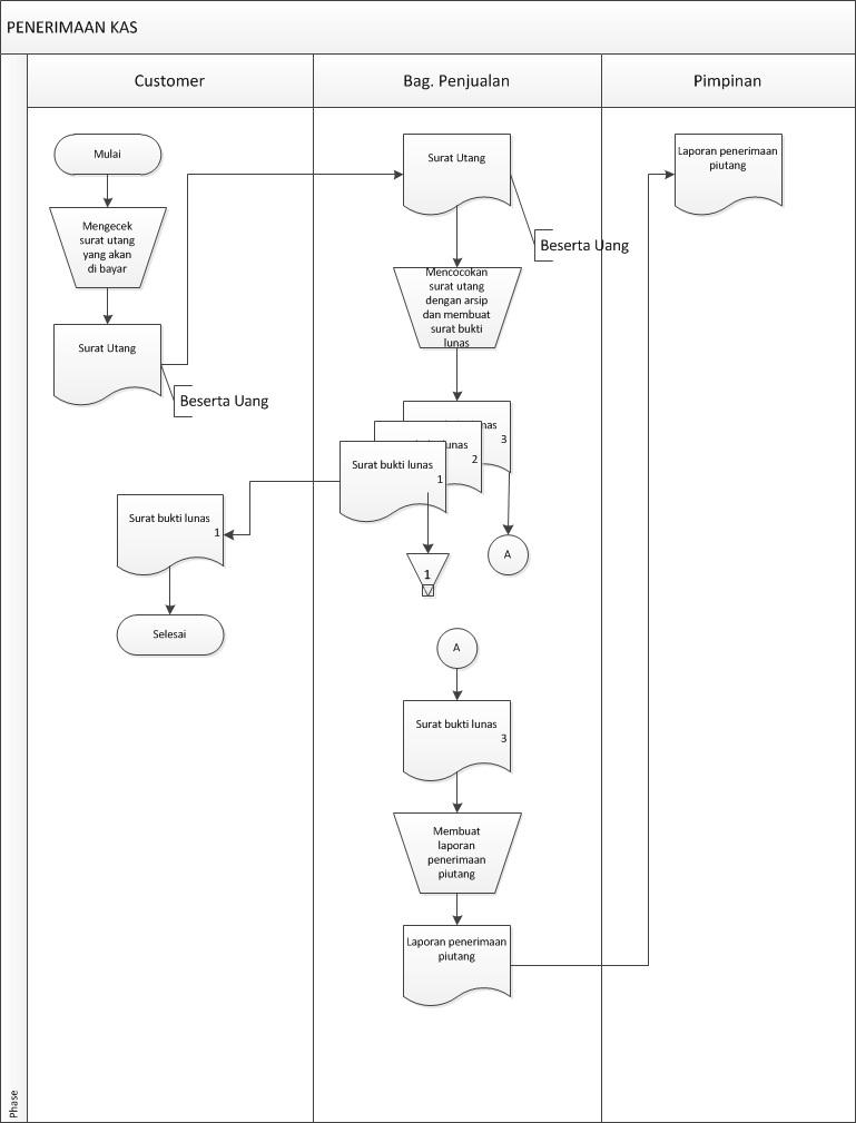 sistem akuntansi UMBY kelompok 2