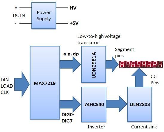 dynamic-electronics: high-voltage seven segment led ... block diagram of 7 segment display