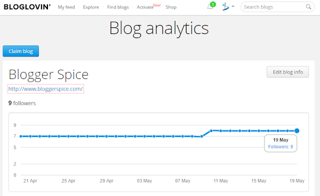 Blog analytics