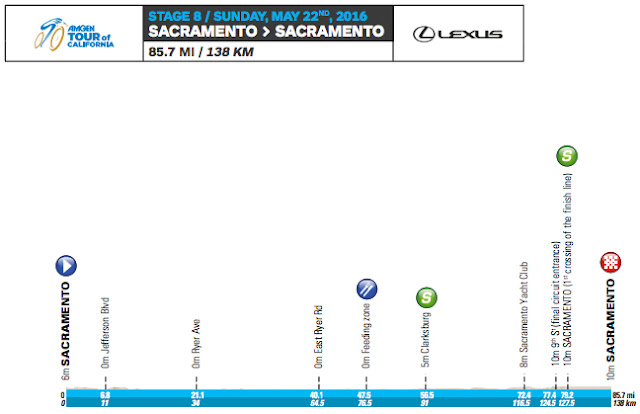 Stage 8 profile map Tour of California
