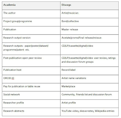 Image of a table comparing academia with Discogs