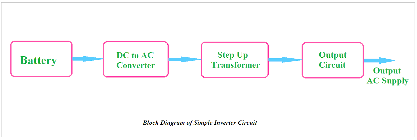 Actual Difference Between UPS and Inverter - ETechnoG on ups circuit design, slc 500 power supply wiring diagram, as is to be diagram, schematic diagram, ignition switch diagram, ups installation, ups computer, vmware view diagram, switching power supply diagram, proxy diagram, relay diagram, ballast diagram, wind energy diagram,