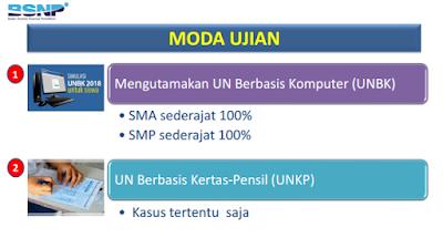 UNBK SMP 2019