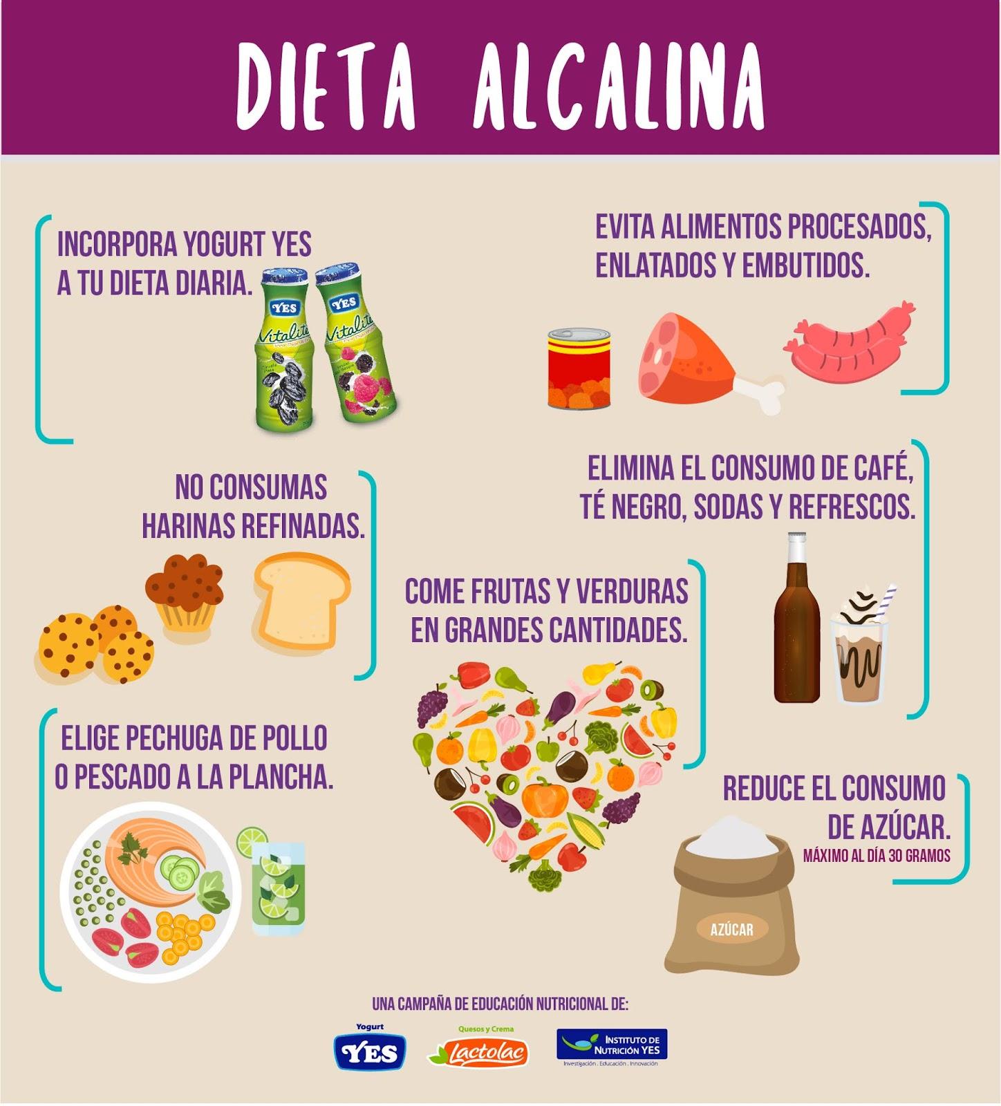 que+es+la+dieta+alcalina