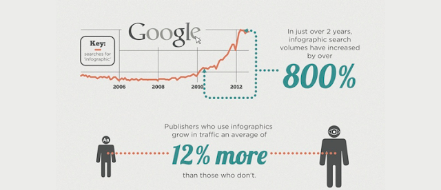 Frugal Content Creation With Infographics