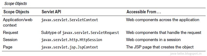 Java Server-Side Programming