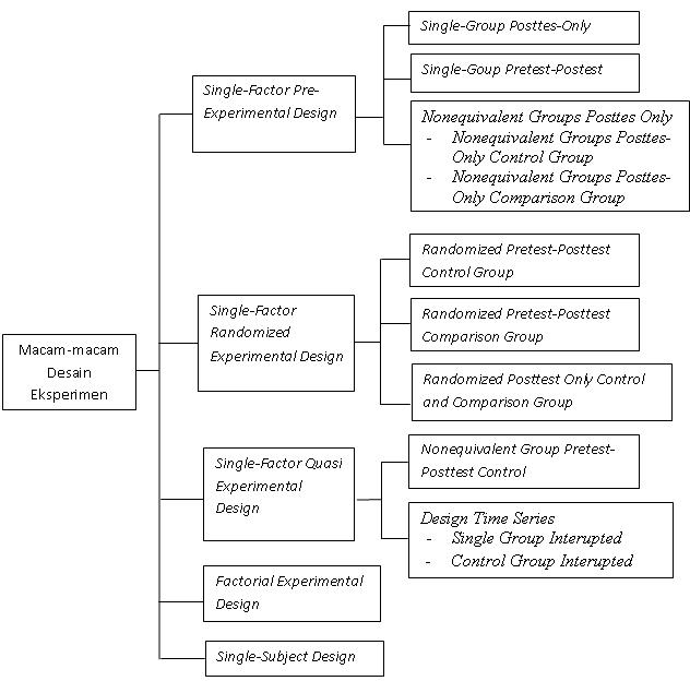 Contohdesainpenelitian Kuantitatif Tesis Disertasi Com