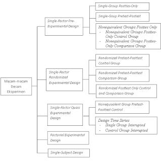 Desain Eksperimen, penelitian