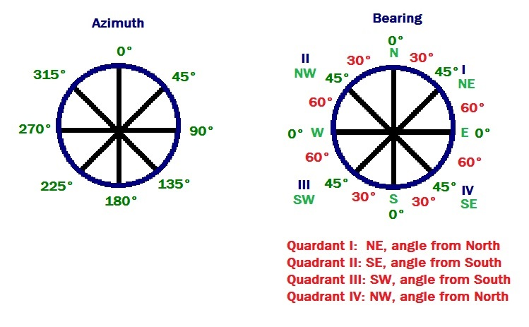 Eddie's Math and Calculator Blog: HP Prime & TI-84: Bearing and